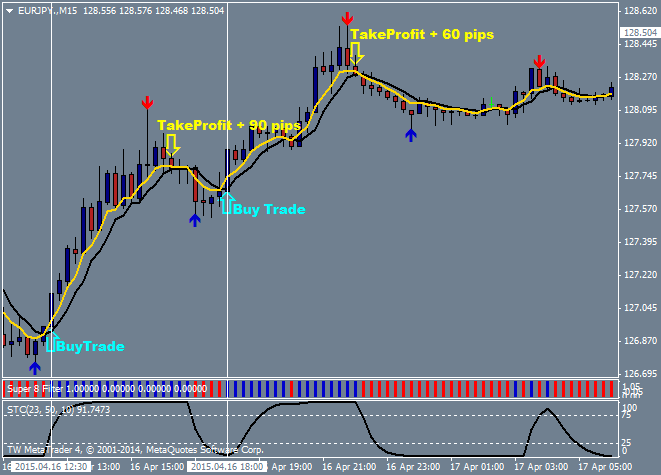 Euro-Yen Trade